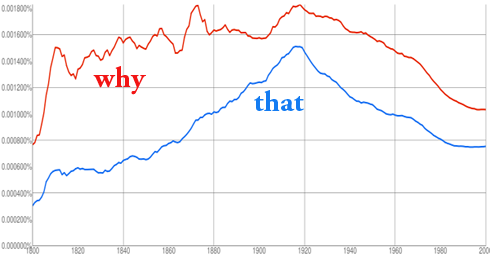 "[Google Books N-grams results for ""the reason why"" and ""the reason that""]"