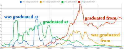 [The history of graduate]